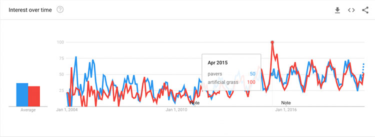 google trend for pavers and artificial grass in orange county ca